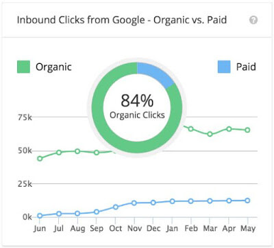 84% boost in organic clicks.jpg