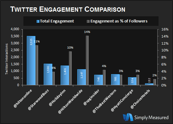 Twitter Engagement Comparison.png