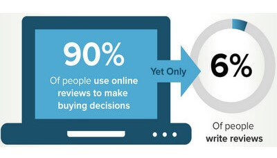 90% of people rely on online reviews..jpg
