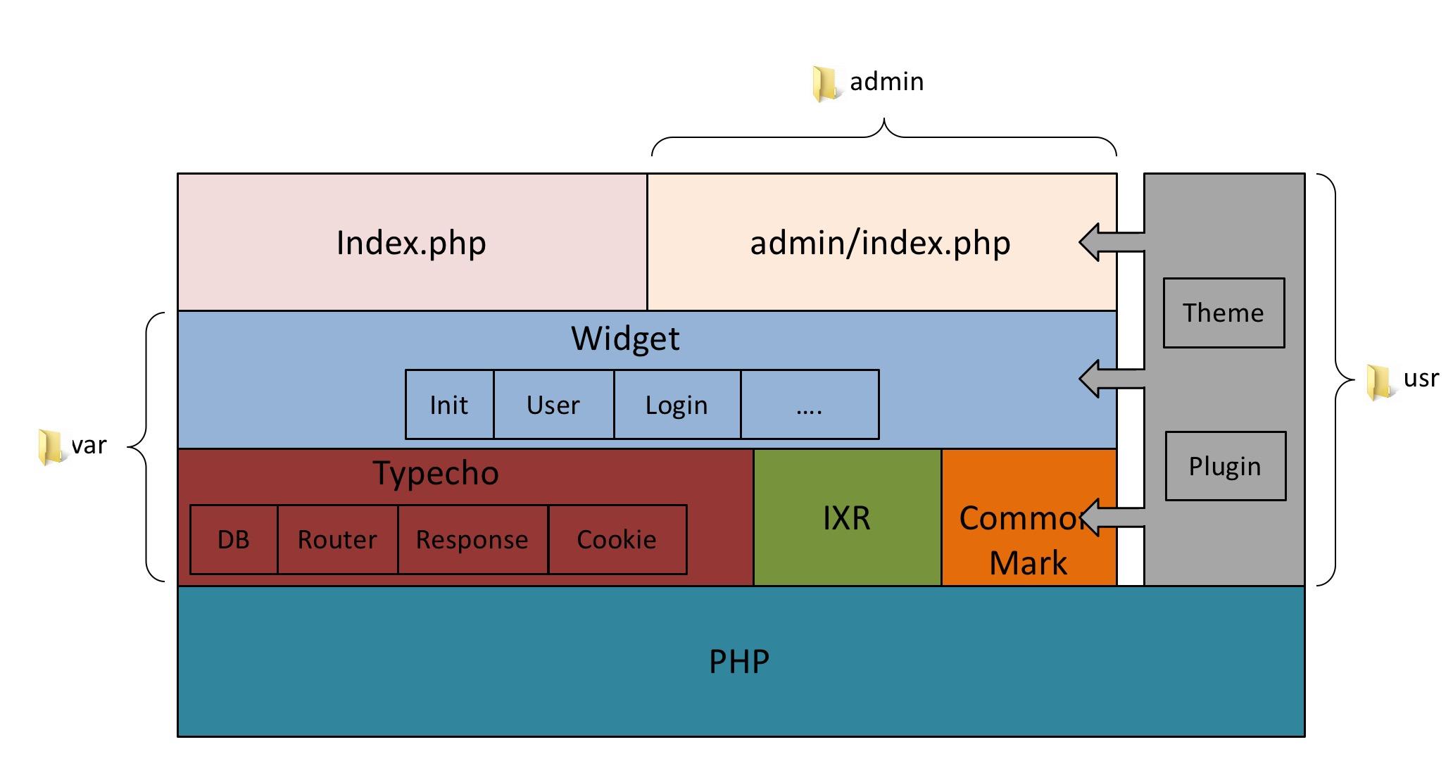 Typecho_architecture.jpg